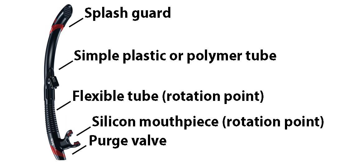 Semi-dry snorkel diagram